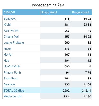 Preço de hospedagem na Asia