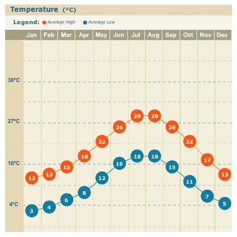 Temperatura na Costa Amalfitana